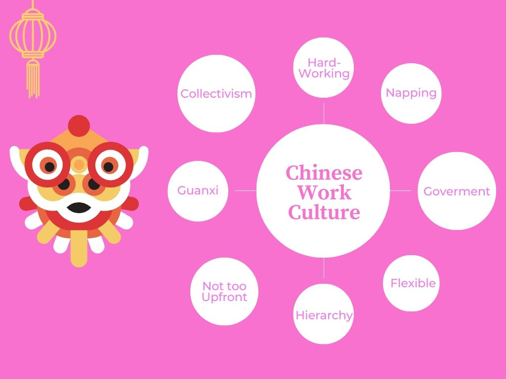 A Recap on Chinese working culture