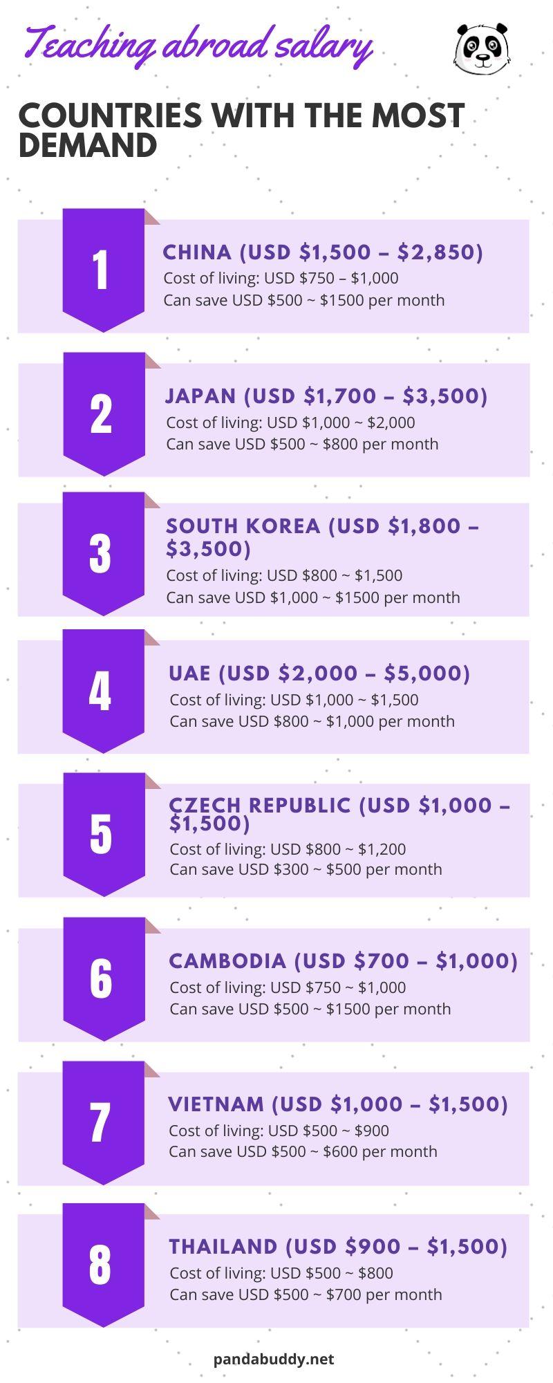 Teaching abroad salary, teaching english abroad salary, how much can you make teaching english abroad, teaching overseas salary