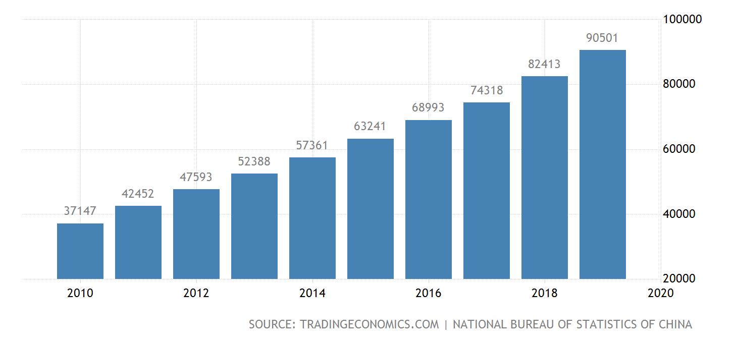 china wages@2x